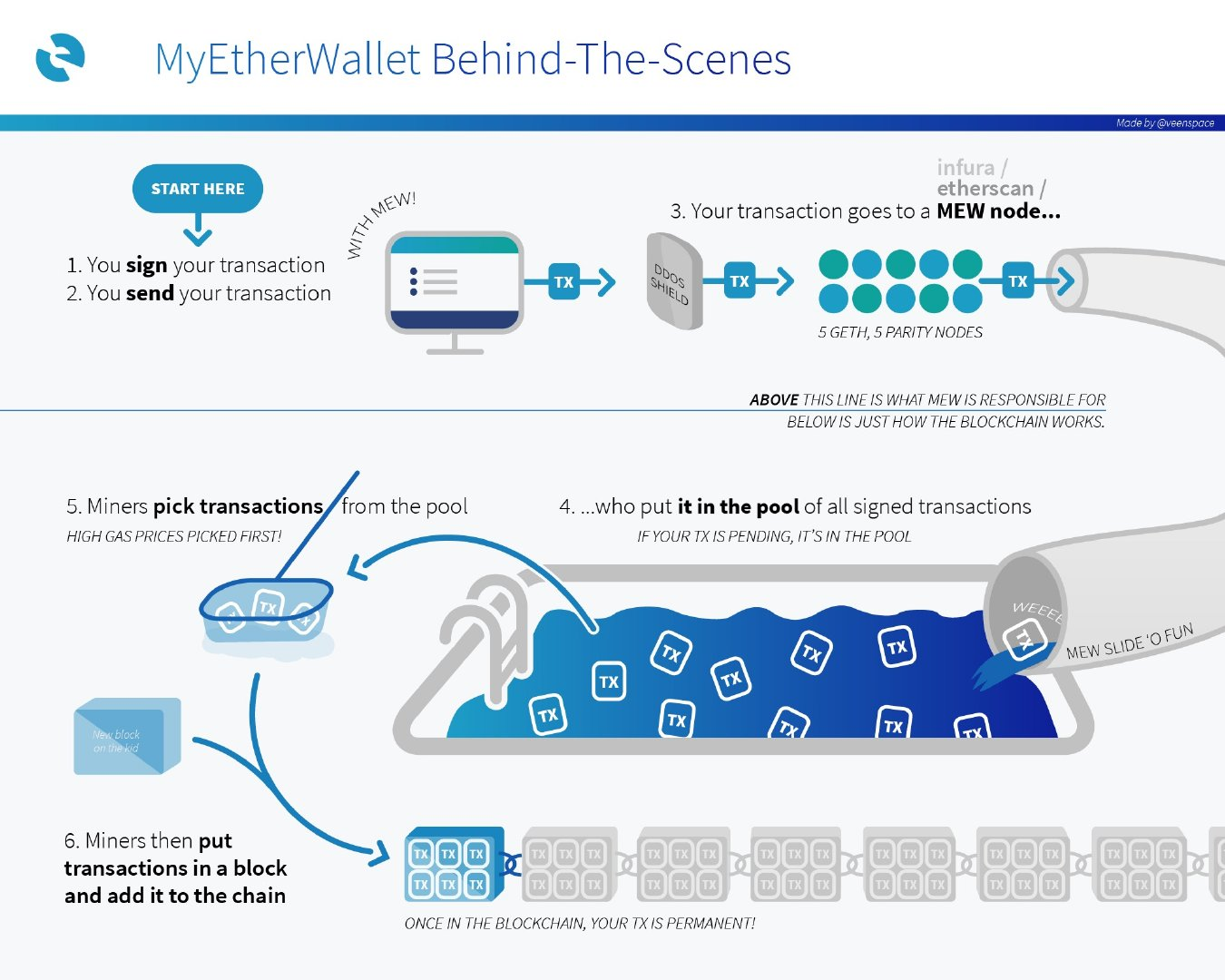 Image of transaction gas infographic